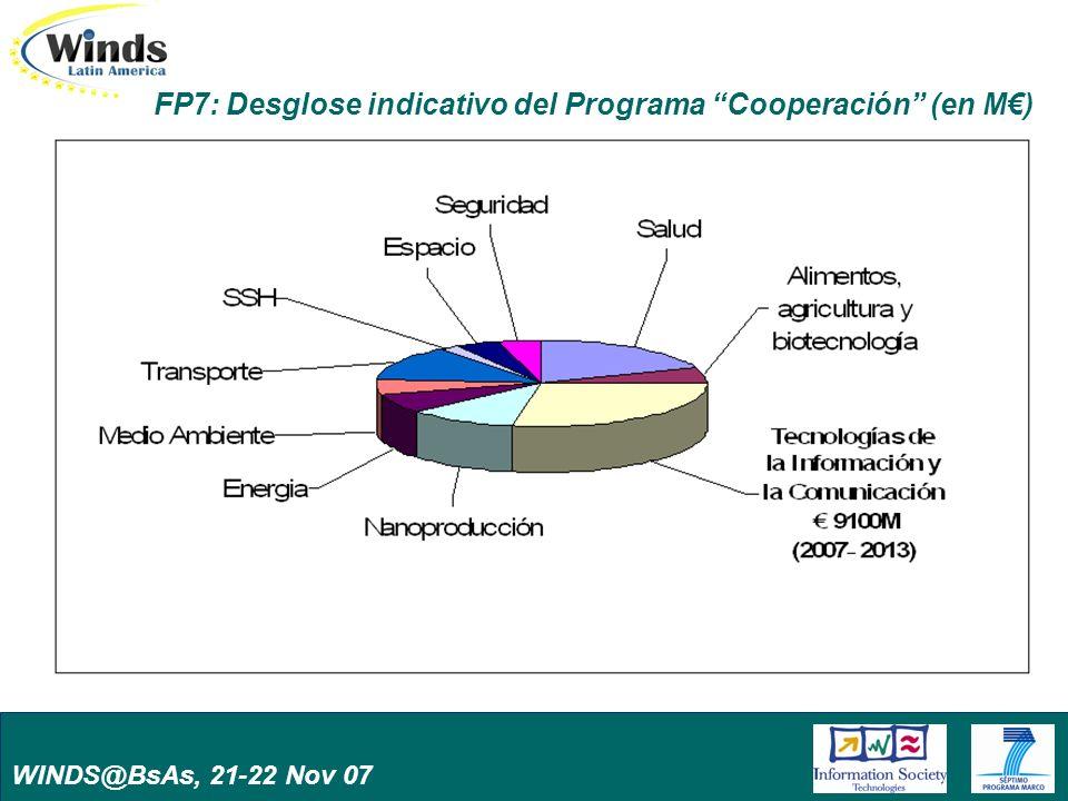 WINDS@BsAs, 21-22 Nov 07 El proyecto WINDS-Latinamerica Duración: 1/2007-12/2008 Marco de acción latinamericano Accion de sistema (@LIS ISN + EU-LAT + Eurolatis) Proyecto multidimensional – Promoción – Apoyo a la collaboración – Apoyo a la definición de la Agenda EU-LA de ICT research – Visión a largo plazo Consorcio: MENON (Bélgica), UPM, UPC (Espana), University of Duisburg Essen (Alemania)PUC-RIO (Brasil), TEC de Monterrey (México), Fundación Gestión y Desarrollo (Argentina)