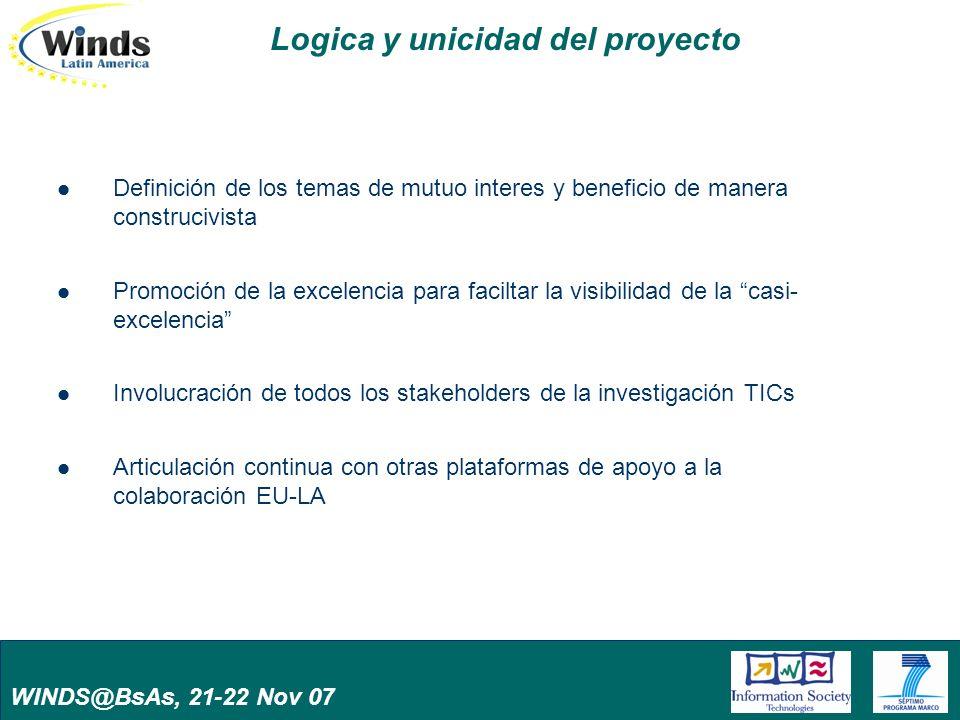 WINDS@BsAs, 21-22 Nov 07 Logica y unicidad del proyecto Definición de los temas de mutuo interes y beneficio de manera construcivista Promoción de la