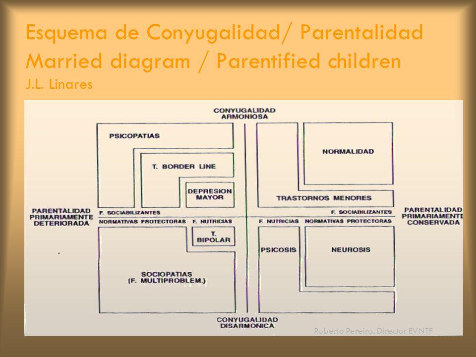 Roberto Pereira. Director EVNTF Esquema de Conyugalidad/ Parentalidad Married diagram / Parentified children J.L. Linares