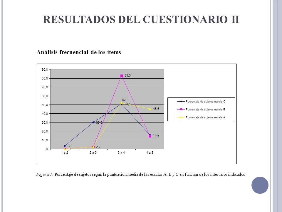 RESULTADOS DEL CUESTIONARIO II Análisis frecuencial de los ítems Figura 1: Porcentaje de sujetos según la puntuación media de las escalas A, B y C en