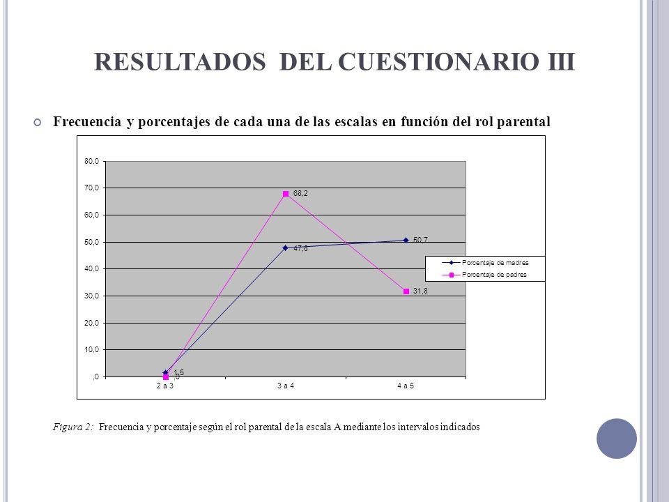 RESULTADOS DEL CUESTIONARIO III Frecuencia y porcentajes de cada una de las escalas en función del rol parental Figura 2: Frecuencia y porcentaje segú
