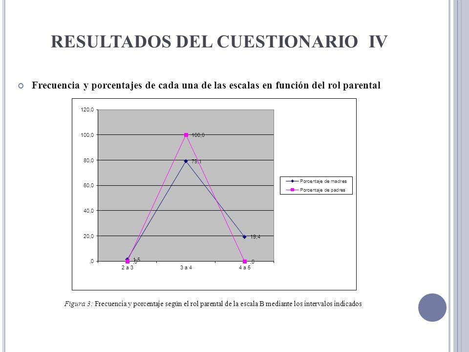 RESULTADOS DEL CUESTIONARIO IV Frecuencia y porcentajes de cada una de las escalas en función del rol parental Figura 3: Frecuencia y porcentaje según