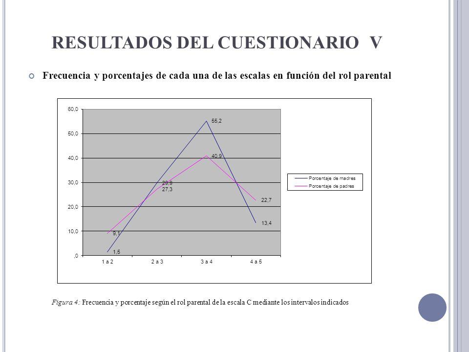 RESULTADOS DEL CUESTIONARIO V Frecuencia y porcentajes de cada una de las escalas en función del rol parental Figura 4: Frecuencia y porcentaje según