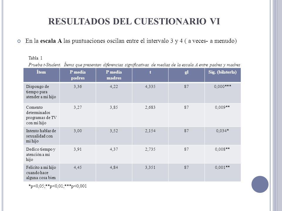 RESULTADOS DEL CUESTIONARIO VI En la escala A las puntuaciones oscilan entre el intervalo 3 y 4 ( a veces- a menudo) Tabla 1 Prueba t-Student. Ítems q