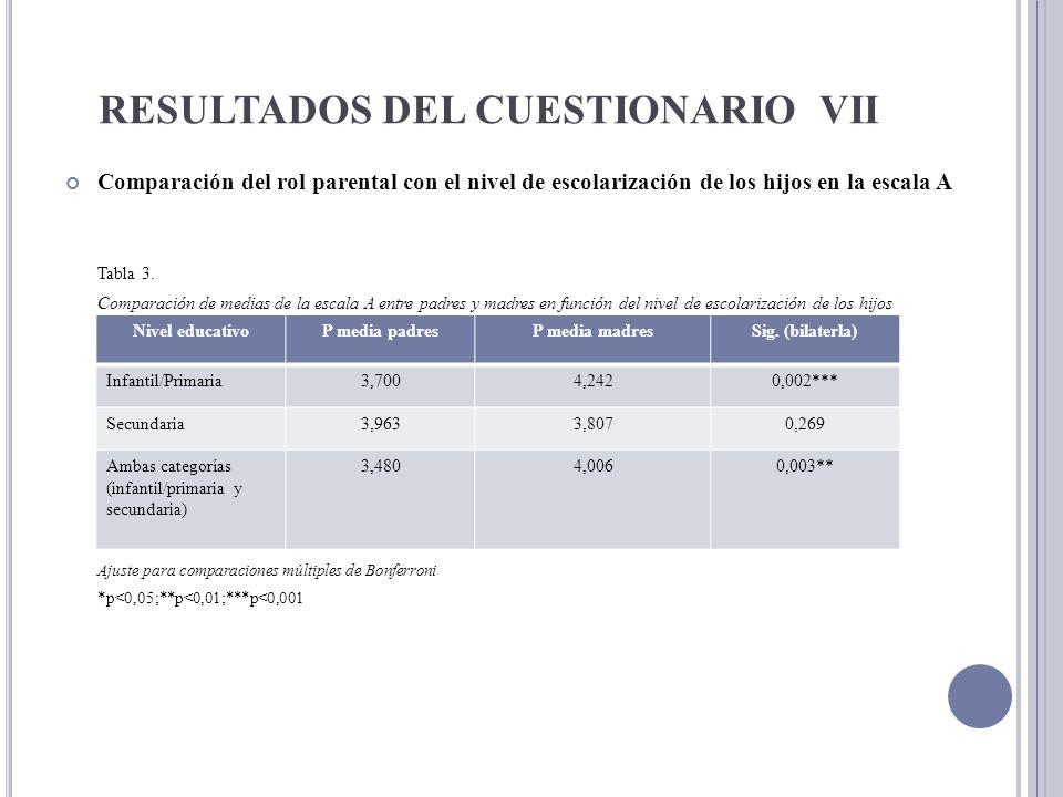 RESULTADOS DEL CUESTIONARIO VII Comparación del rol parental con el nivel de escolarización de los hijos en la escala A Tabla 3. Comparación de medias