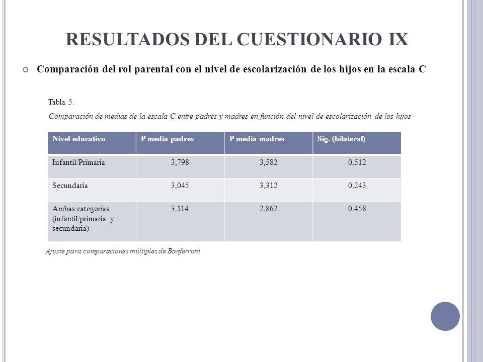 RESULTADOS DEL CUESTIONARIO IX Comparación del rol parental con el nivel de escolarización de los hijos en la escala C Tabla 5. Comparación de medias