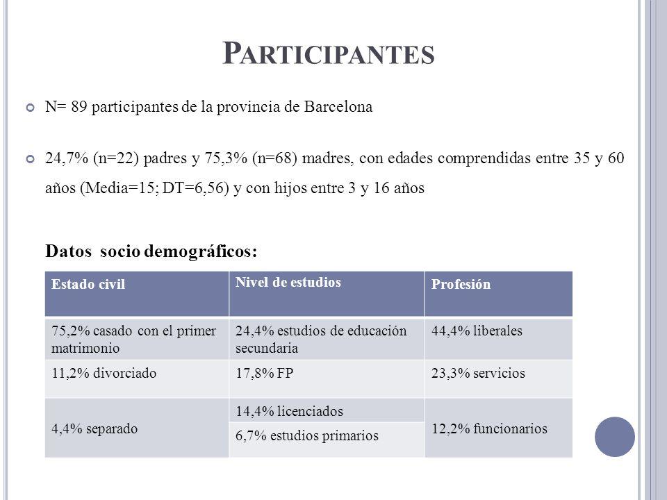 P ARTICIPANTES N= 89 participantes de la provincia de Barcelona 24,7% (n=22) padres y 75,3% (n=68) madres, con edades comprendidas entre 35 y 60 años