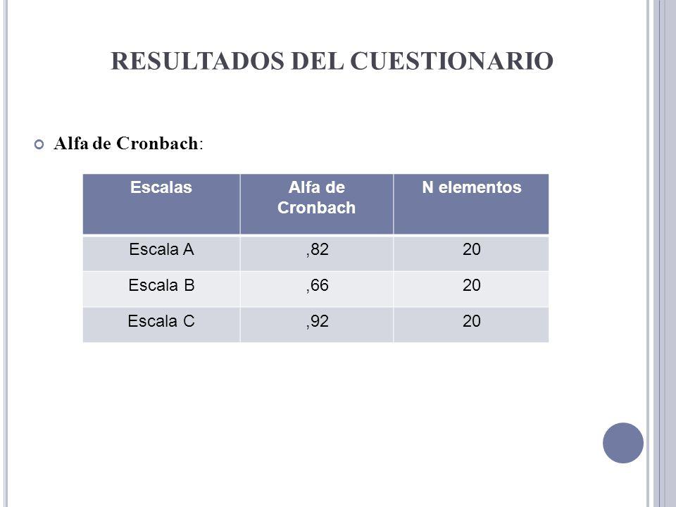 RESULTADOS DEL CUESTIONARIO Alfa de Cronbach: EscalasAlfa de Cronbach N elementos Escala A,8220 Escala B,6620 Escala C,9220