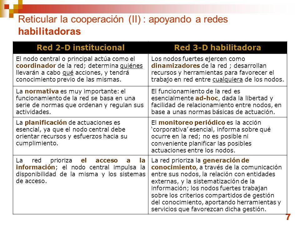7 Reticular la cooperación (II) : apoyando a redes habilitadoras Red 2-D institucionalRed 3-D habilitadora El nodo central o principal actúa como el coordinador de la red; determina quiénes llevarán a cabo qué acciones, y tendrá conocimiento previo de las mismas.
