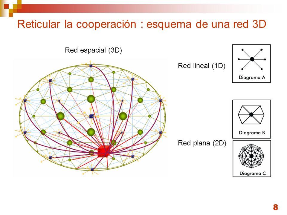8 Reticular la cooperación : esquema de una red 3D Red lineal (1D) Red plana (2D) Red espacial (3D)