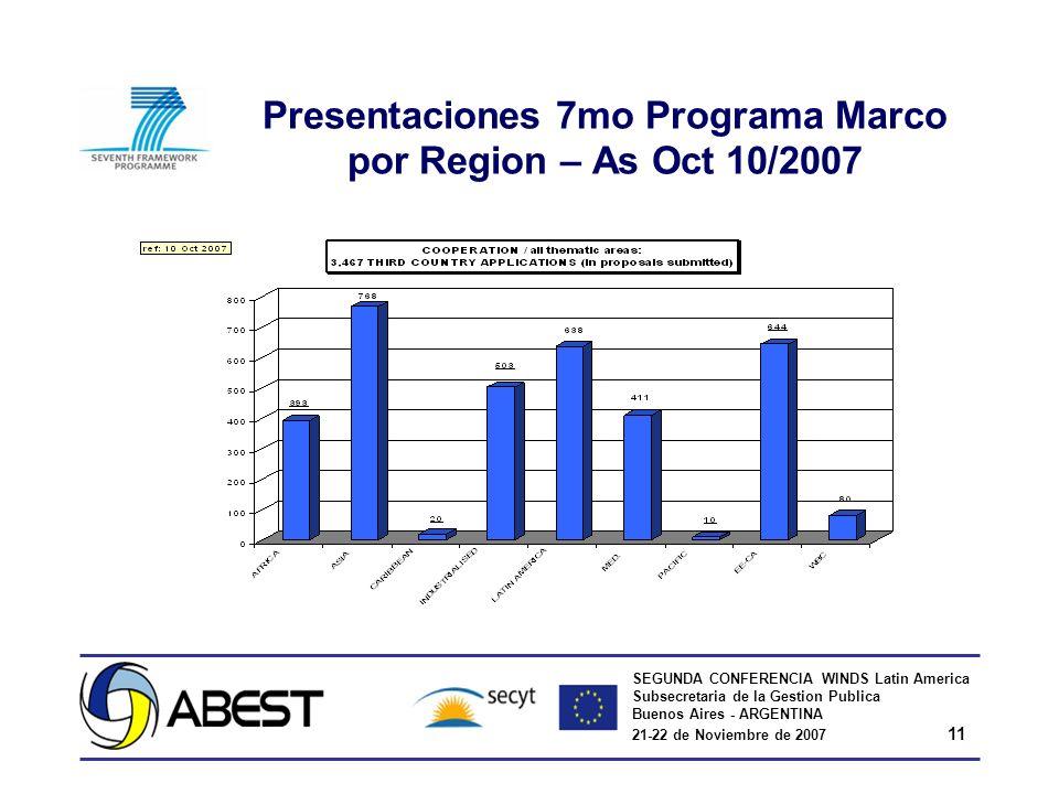 SEGUNDA CONFERENCIA WINDS Latin America Subsecretaria de la Gestion Publica Buenos Aires - ARGENTINA 21-22 de Noviembre de 2007 11 Presentaciones 7mo