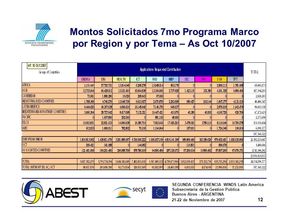 SEGUNDA CONFERENCIA WINDS Latin America Subsecretaria de la Gestion Publica Buenos Aires - ARGENTINA 21-22 de Noviembre de 2007 12 Montos Solicitados 7mo Programa Marco por Region y por Tema – As Oct 10/2007
