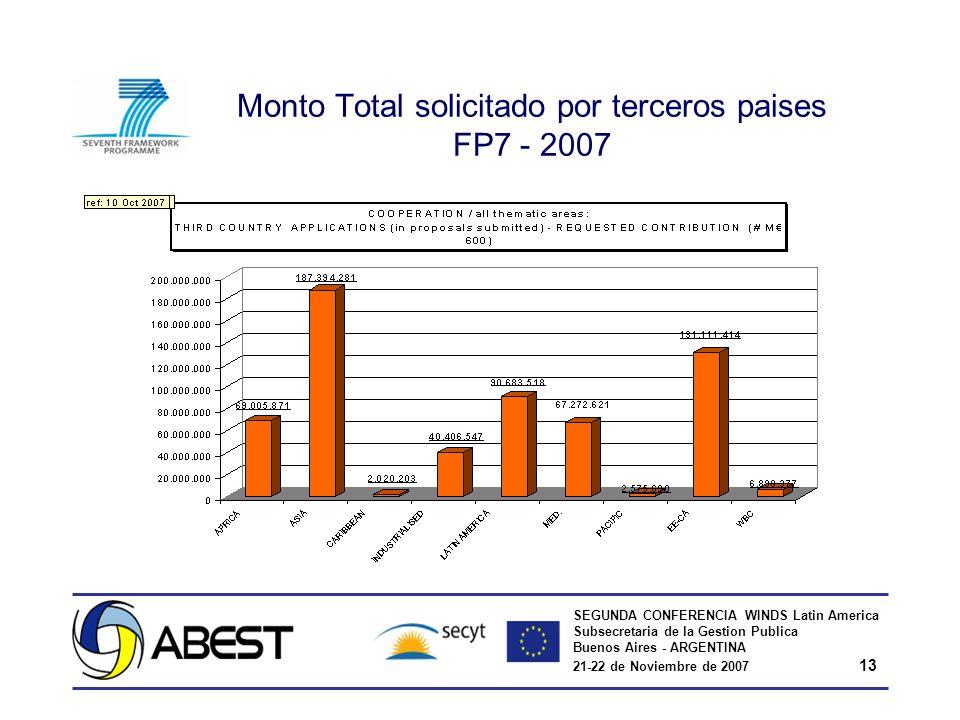 SEGUNDA CONFERENCIA WINDS Latin America Subsecretaria de la Gestion Publica Buenos Aires - ARGENTINA 21-22 de Noviembre de 2007 13 Monto Total solicit