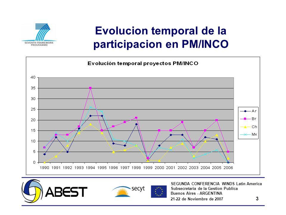 SEGUNDA CONFERENCIA WINDS Latin America Subsecretaria de la Gestion Publica Buenos Aires - ARGENTINA 21-22 de Noviembre de 2007 3 Evolucion temporal d