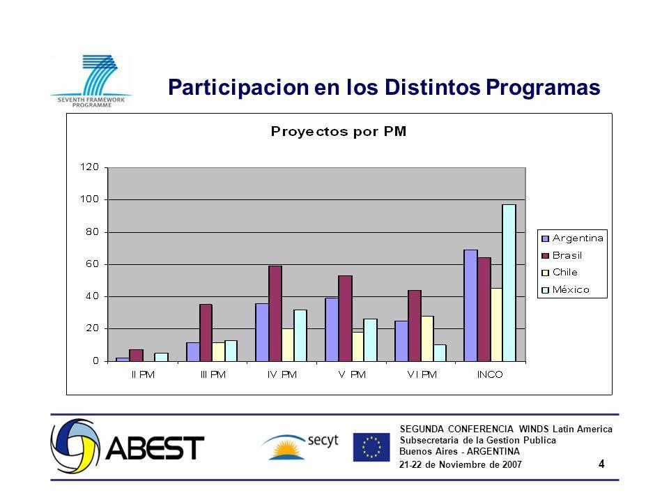 SEGUNDA CONFERENCIA WINDS Latin America Subsecretaria de la Gestion Publica Buenos Aires - ARGENTINA 21-22 de Noviembre de 2007 4 Participacion en los Distintos Programas