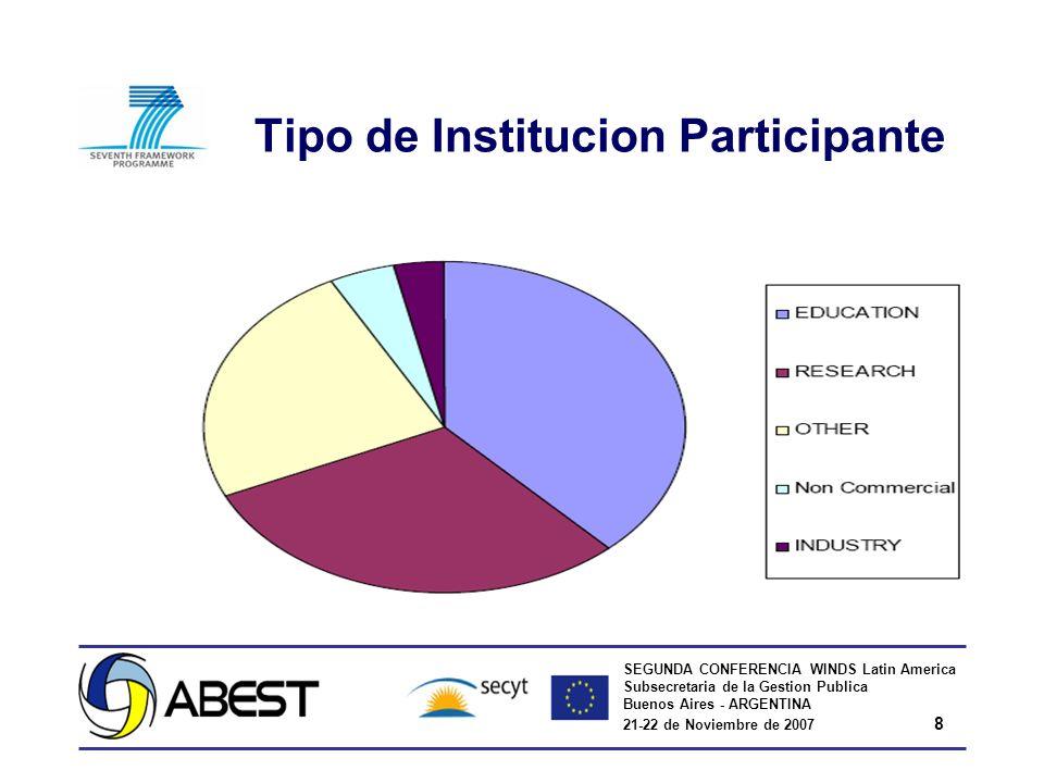 SEGUNDA CONFERENCIA WINDS Latin America Subsecretaria de la Gestion Publica Buenos Aires - ARGENTINA 21-22 de Noviembre de 2007 8 Tipo de Institucion