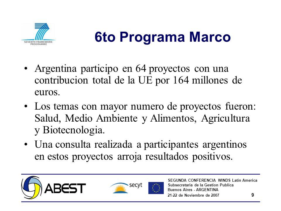 SEGUNDA CONFERENCIA WINDS Latin America Subsecretaria de la Gestion Publica Buenos Aires - ARGENTINA 21-22 de Noviembre de 2007 9 6to Programa Marco Argentina participo en 64 proyectos con una contribucion total de la UE por 164 millones de euros.