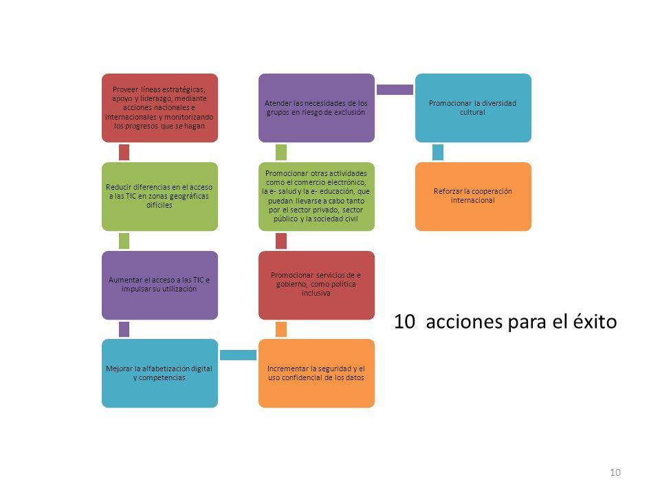 10 10 acciones para el éxito Proveer líneas estratégicas, apoyo y liderazgo, mediante acciones nacionales e internacionales y monitorizando los progre