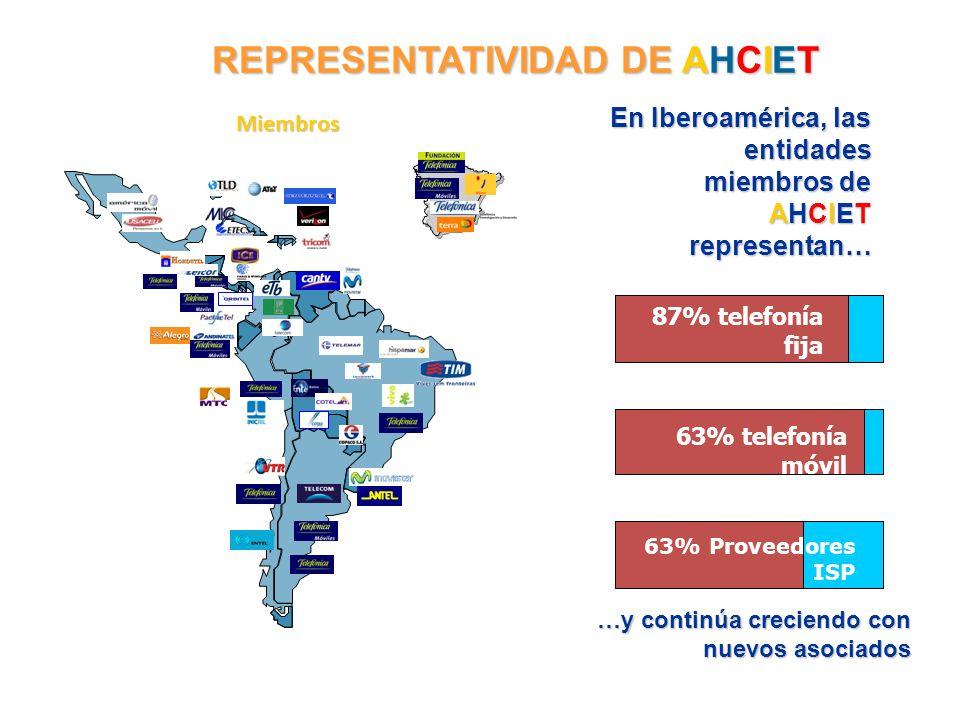 REPRESENTATIVIDAD DE AHCIET Miembros En Iberoamérica, las entidades miembros de AHCIET representan… 87% telefonía fija 63% telefonía móvil 63% Proveed
