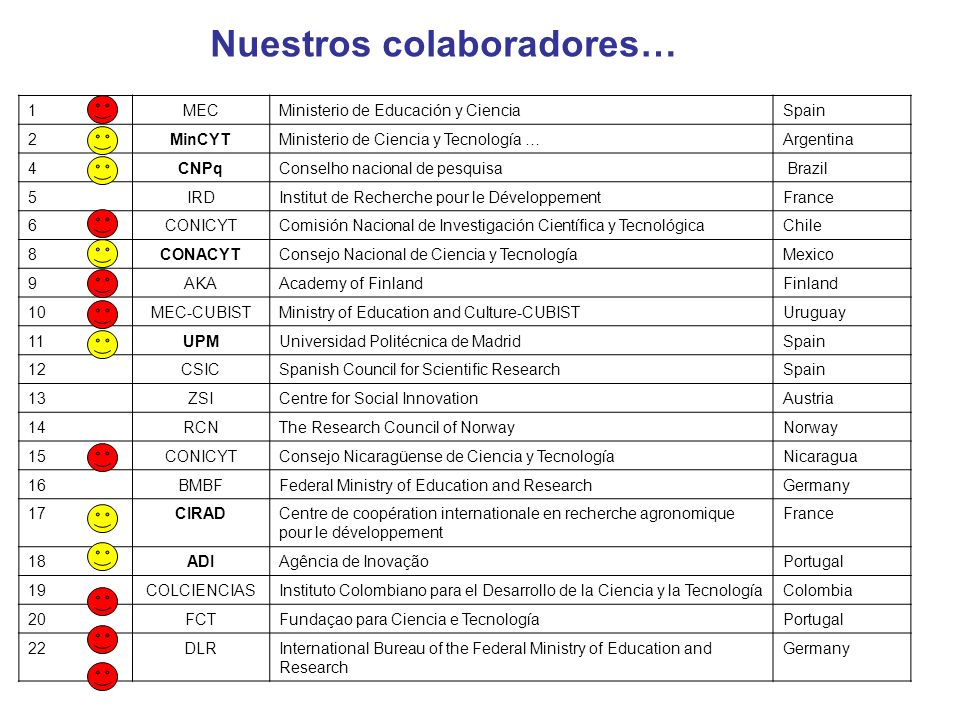 1MECMinisterio de Educación y CienciaSpain 2MinCYTMinisterio de Ciencia y Tecnología …Argentina 4CNPqConselho nacional de pesquisa Brazil 5IRDInstitut de Recherche pour le Développement France 6CONICYTComisión Nacional de Investigación Científica y TecnológicaChile 8CONACYTConsejo Nacional de Ciencia y TecnologíaMexico 9AKAAcademy of FinlandFinland 10MEC-CUBISTMinistry of Education and Culture-CUBISTUruguay 11UPMUniversidad Politécnica de MadridSpain 12CSICSpanish Council for Scientific ResearchSpain 13ZSICentre for Social InnovationAustria 14RCNThe Research Council of NorwayNorway 15CONICYTConsejo Nicaragüense de Ciencia y TecnologíaNicaragua 16BMBFFederal Ministry of Education and ResearchGermany 17CIRADCentre de coopération internationale en recherche agronomique pour le développement France 18ADIAgência de InovaçãoPortugal 19COLCIENCIASInstituto Colombiano para el Desarrollo de la Ciencia y la TecnologíaColombia 20FCTFundaçao para Ciencia e TecnologíaPortugal 22DLRInternational Bureau of the Federal Ministry of Education and Research Germany Nuestros colaboradores…