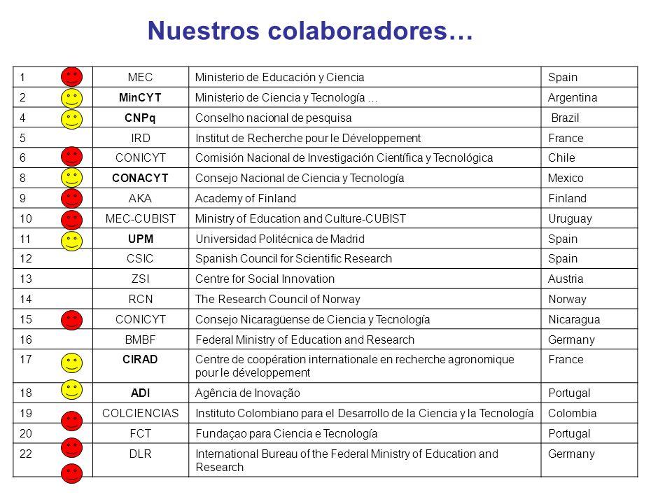 1MECMinisterio de Educación y CienciaSpain 2MinCYTMinisterio de Ciencia y Tecnología …Argentina 4CNPqConselho nacional de pesquisa Brazil 5IRDInstitut de Recherche pour le Développement France 6CONICYTComisión Nacional de Investigación Científica y TecnológicaChile 8CONACYTConsejo Nacional de Ciencia y TecnologíaMexico 9AKAAcademy of FinlandFinland 10MEC-CUBISTMinistry of Education and Culture-CUBISTUruguay 11UPMUniversidad Politécnica de MadridSpain 12CSICSpanish Council for Scientific ResearchSpain 13ZSICentre for Social InnovationAustria 14RCNThe Research Council of NorwayNorway 15CONICYTConsejo Nicaragüense de Ciencia y TecnologíaNicaragua 16BMBFFederal Ministry of Education and ResearchGermany 17CIRADCentre de coopération internationale en recherche agronomique pour le développement France 18ADIAgência de InovaçãoPortugal 19COLCIENCIASInstituto Colombiano para el Desarrollo de la Ciencia y la TecnologíaColombia 20FCTFundaçao para Ciencia e TecnologíaPortugal 22DLRInternational Bureau of the Federal Ministry of Education and Research Germany Nuestros colaboradores…