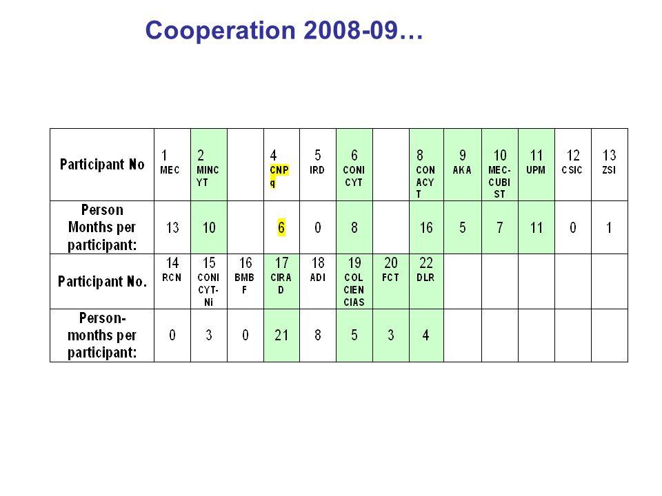 Cooperation 2008-09…