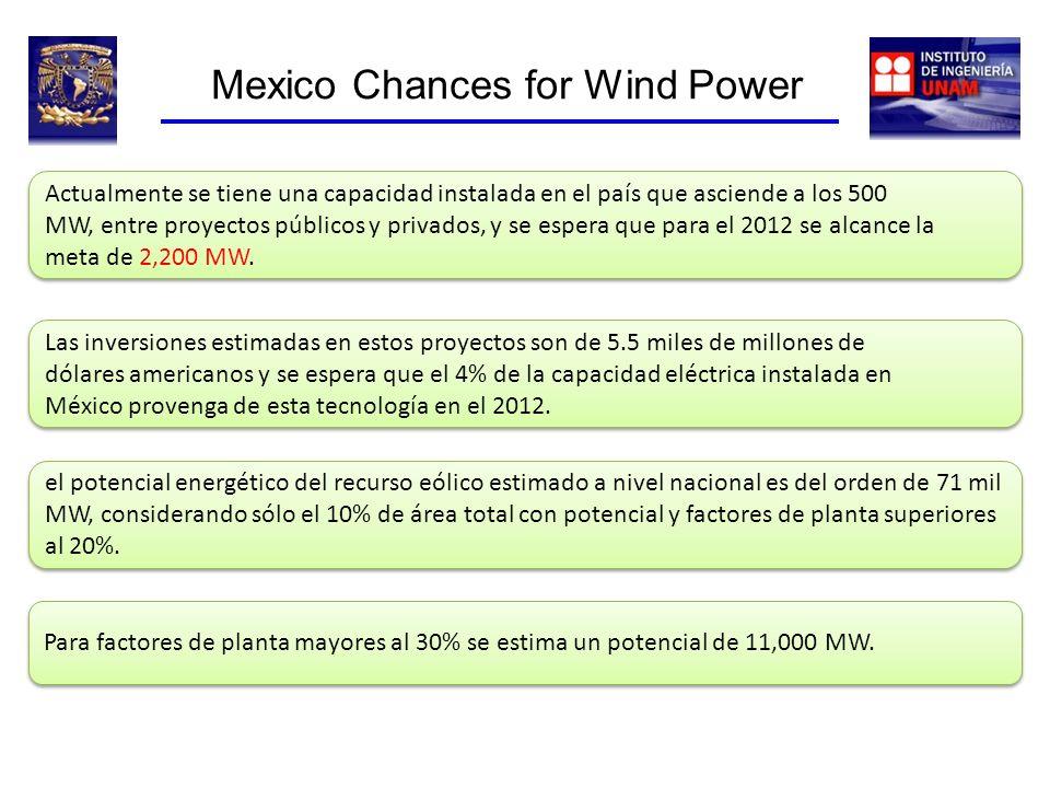 Mexico Chances for Wind Power Actualmente se tiene una capacidad instalada en el país que asciende a los 500 MW, entre proyectos públicos y privados,