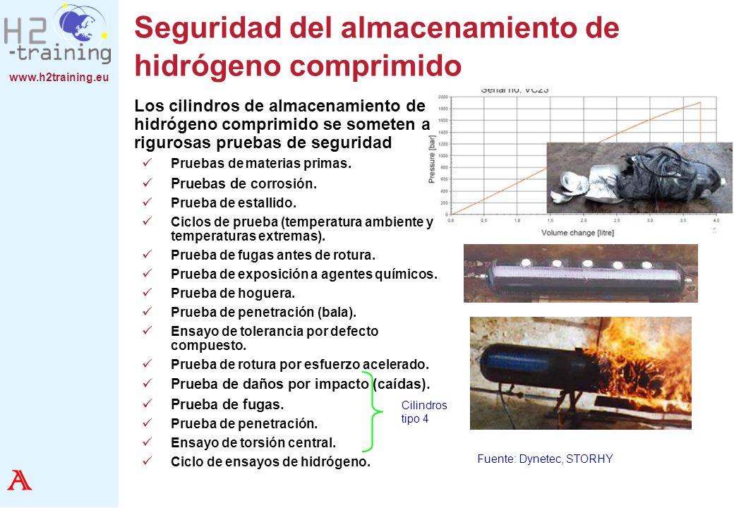 www.h2training.eu Seguridad del almacenamiento de hidrógeno comprimido Los cilindros de almacenamiento de hidrógeno comprimido se someten a rigurosas