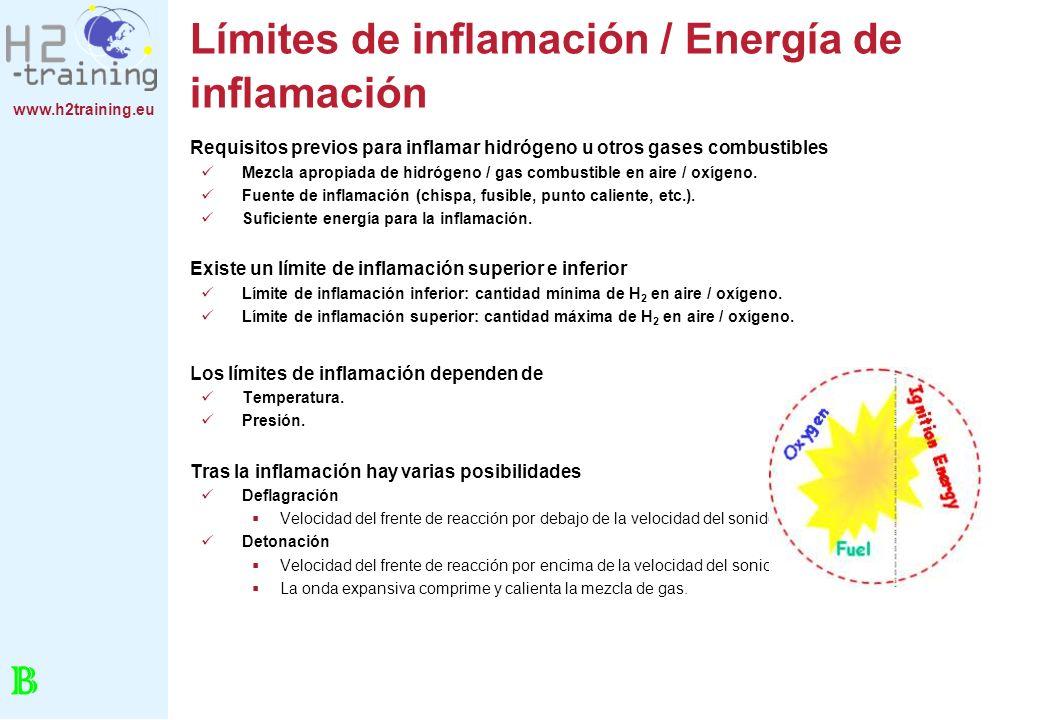 www.h2training.eu Límites de inflamación / Energía de inflamación Requisitos previos para inflamar hidrógeno u otros gases combustibles Mezcla apropia