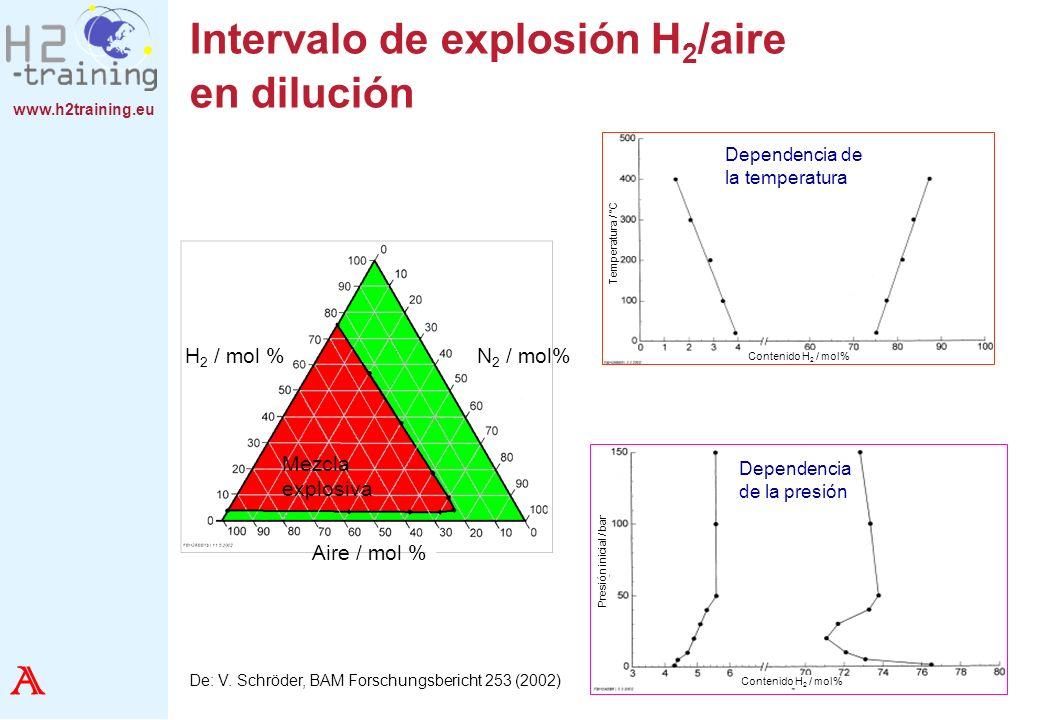 www.h2training.eu Intervalo de explosión H 2 /aire en dilución De: V. Schröder, BAM Forschungsbericht 253 (2002) Aire / mol % Mezcla explosiva H 2 / m