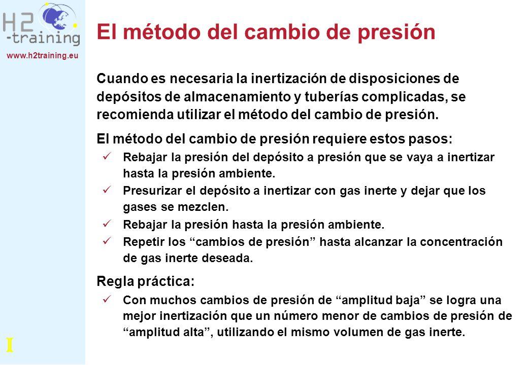 www.h2training.eu El método del cambio de presión Cuando es necesaria la inertización de disposiciones de depósitos de almacenamiento y tuberías compl