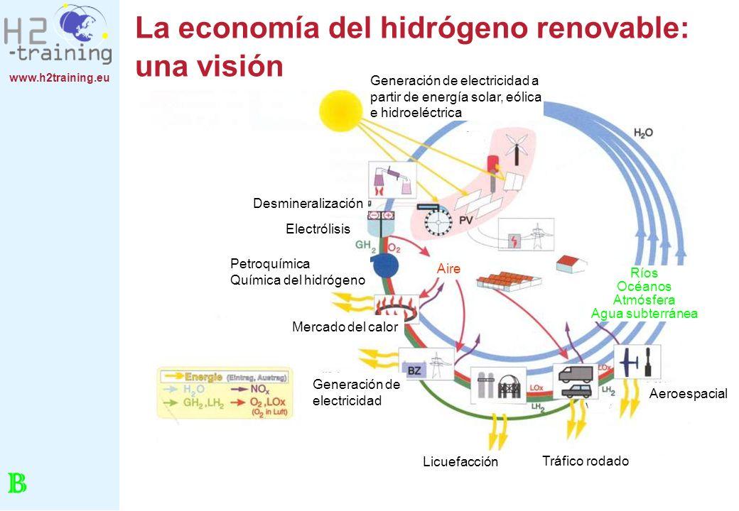 www.h2training.eu Utilización del hidrógeno en la actualidad El hidrógeno es: Una materia prima importante en la industria química: producción de fertilizantes, petroquímica (desulfuración, hidrocraqueo), industria alimenticia (endurecimiento de la grasa), procesos metalúrgicos (recocido, endurecimiento, sinterizado), semiconductores (elemento para impurificación).