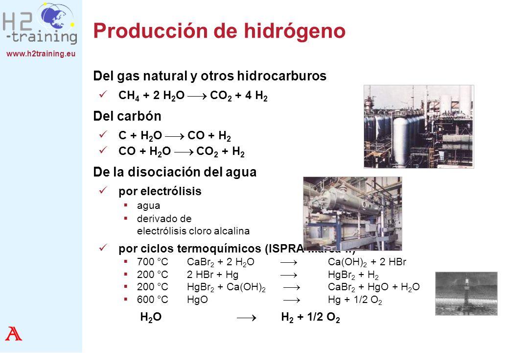 www.h2training.eu Producción de hidrógeno Del gas natural y otros hidrocarburos CH 4 + 2 H 2 O CO 2 + 4 H 2 Del carbón C + H 2 O CO + H 2 CO + H 2 O C