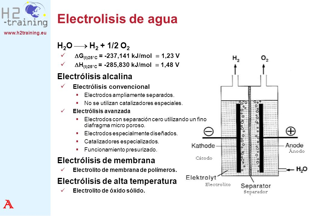 www.h2training.eu Electrolisis de agua H 2 O H 2 + 1/2 O 2 G (l)25°C = -237,141 kJ/mol 1,23 V H (l)25°C = -285,830 kJ/mol 1,48 V Electrólisis alcalina