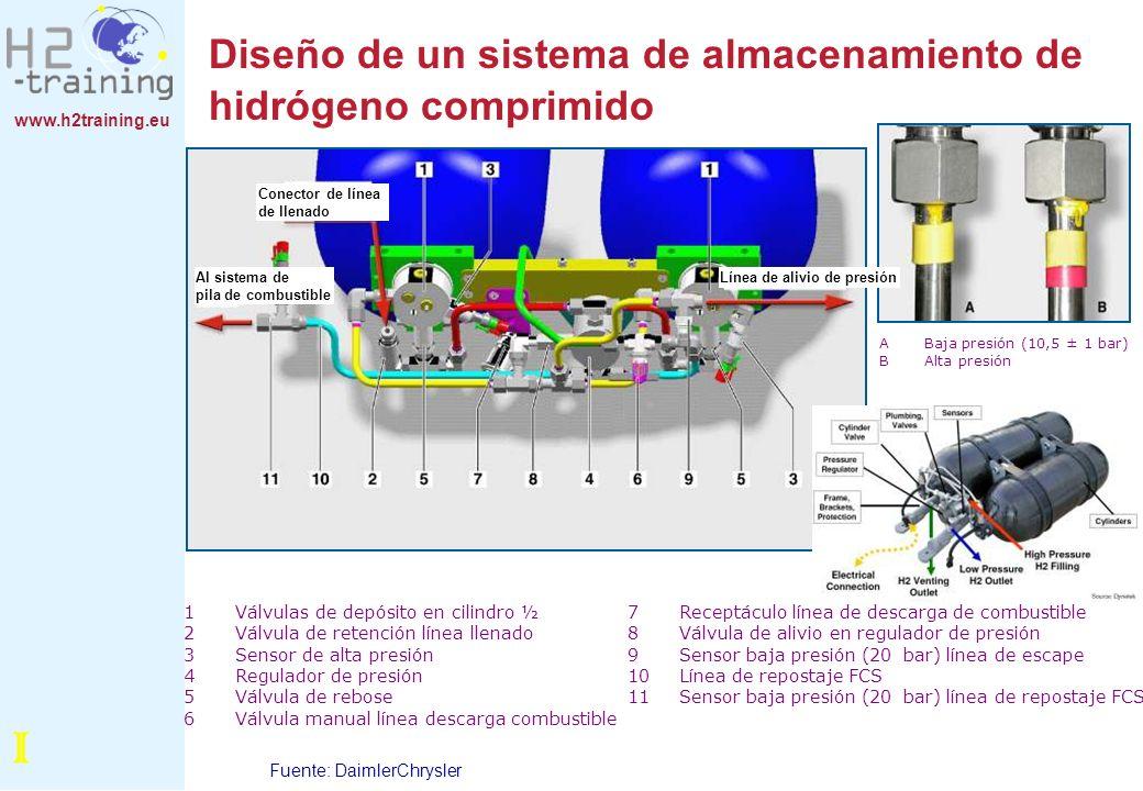 www.h2training.eu Diseño de un sistema de almacenamiento de hidrógeno comprimido Fuente: DaimlerChrysler I Al sistema de pila de combustible Conector