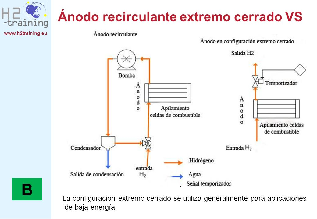 www.h2training.eu Ánodo recirculante extremo cerrado VS La configuración extremo cerrado se utiliza generalmente para aplicaciones de baja energía. B