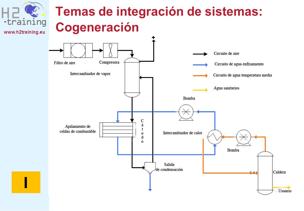 www.h2training.eu Temas de integración de sistemas: Cogeneración I