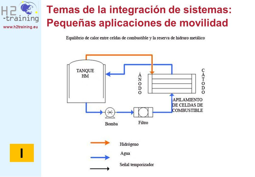 www.h2training.eu Temas de la integración de sistemas: Pequeñas aplicaciones de movilidad I