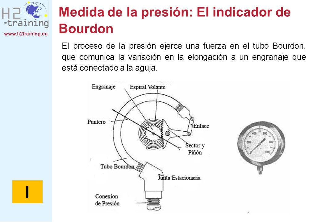 www.h2training.eu Medida de la presión: El indicador de Bourdon El proceso de la presión ejerce una fuerza en el tubo Bourdon, que comunica la variaci