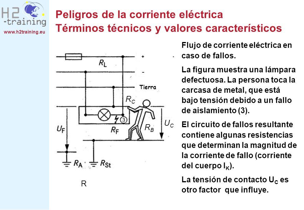 www.h2training.eu Flujo de corriente eléctrica en caso de fallos. La figura muestra una lámpara defectuosa. La persona toca la carcasa de metal, que e