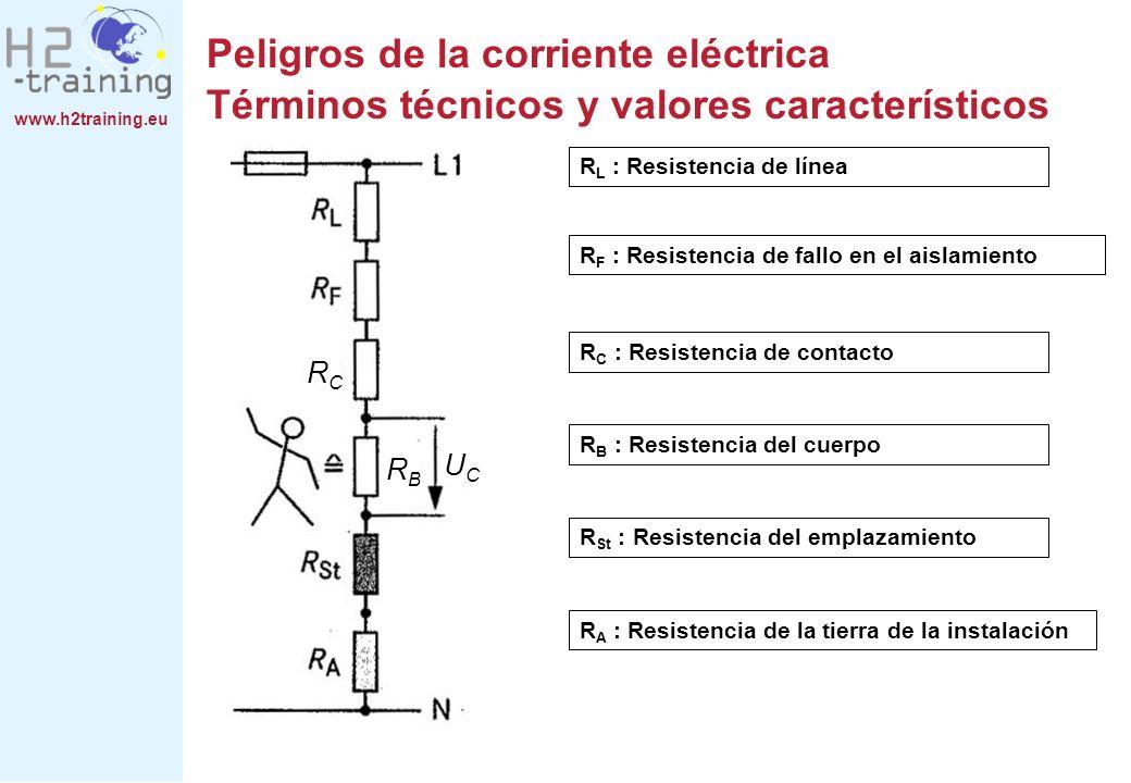 www.h2training.eu R L : Resistencia de línea R F : Resistencia de fallo en el aislamiento R C : Resistencia de contacto R B : Resistencia del cuerpo R