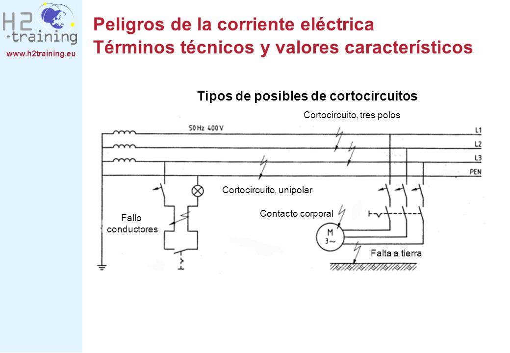 www.h2training.eu Cortocircuito, tres polos Cortocircuito, unipolar Contacto corporal Falta a tierra Fallo conductores Peligros de la corriente eléctr