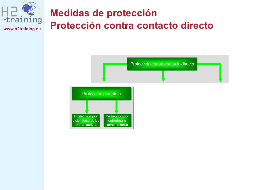 www.h2training.eu Protección contra contacto directo Protección completa Protección por aislamiento de las partes activas Protección por cobertura o r