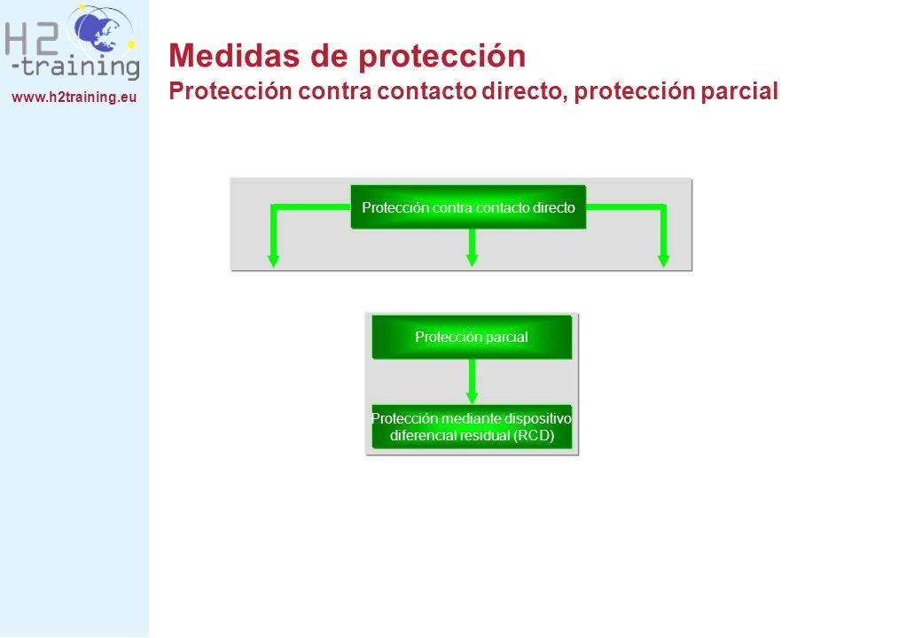 www.h2training.eu Protección contra contacto directo Protección parcial Protección mediante dispositivo diferencial residual (RCD) Medidas de protecci