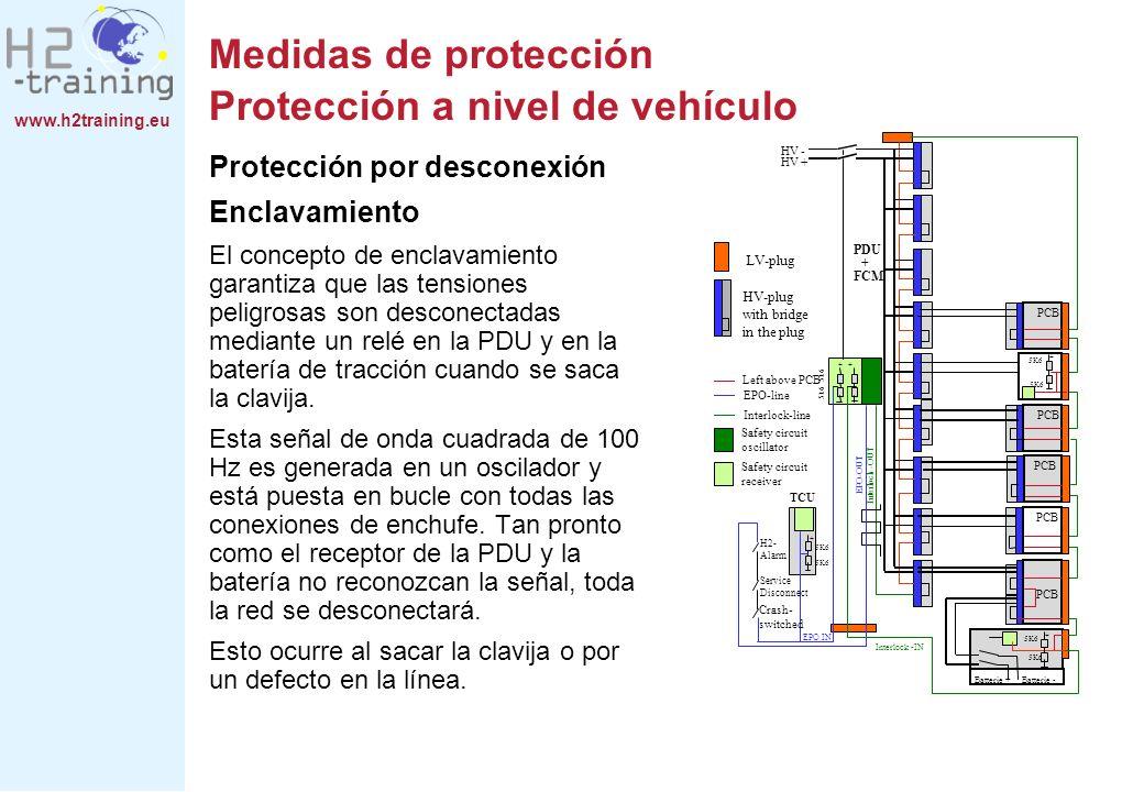 www.h2training.eu Medidas de protección Protección a nivel de vehículo Protección por desconexión Enclavamiento El concepto de enclavamiento garantiza
