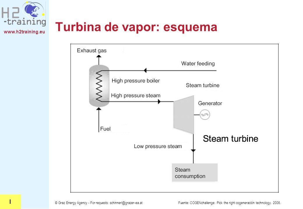 www.h2training.eu © Graz Energy Agency - For requests: schinnerl@grazer-ea.at Turbina de vapor: esquema Fuente: COGENchallenge: Pick the right cogener