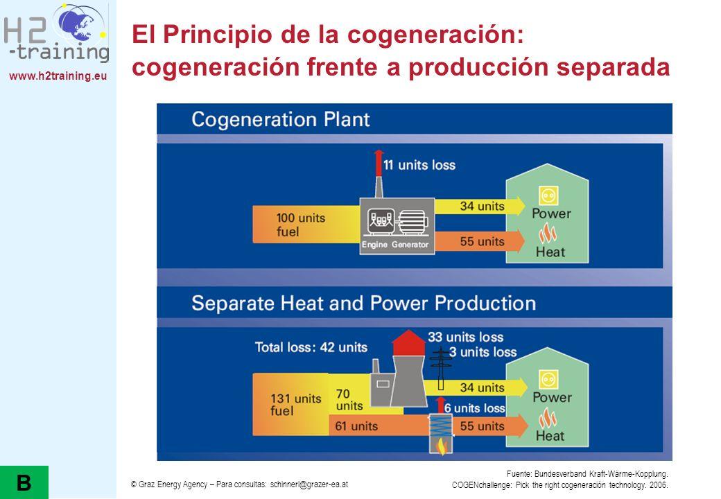 www.h2training.eu El Principio de la cogeneración: cogeneración frente a producción separada © Graz Energy Agency – Para consultas: schinnerl@grazer-e