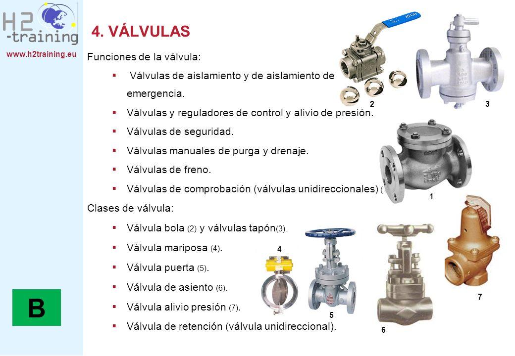 www.h2training.eu Funciones de la válvula: Válvulas de aislamiento y de aislamiento de emergencia. Válvulas y reguladores de control y alivio de presi