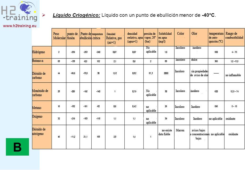 www.h2training.eu 2.3.Regulación Libre circulación de equipos presurizados: Directiva 1999/36/EC.