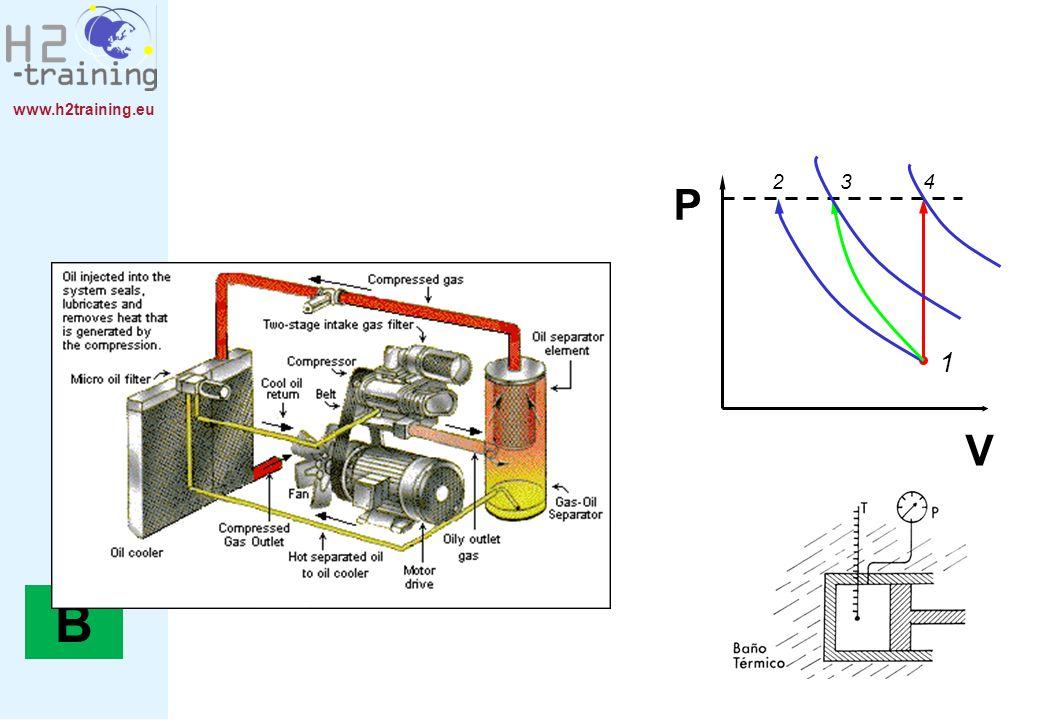 www.h2training.eu Funciones de la válvula: Válvulas de aislamiento y de aislamiento de emergencia.